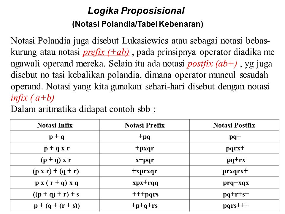 Logika Proposisional (Notasi Polandia/Tabel Kebenaran) Notasi Polandia juga disebut Lukasiewics atau sebagai notasi bebas- kurung atau notasi prefix (