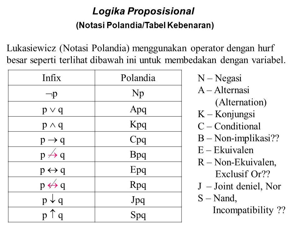 Logika Proposisional [Tautologi, Absurditi dan Formula Campur] Absurditi/Kontradiksi Contoh :  (  p  p) dan (p   p) adalah absurditi/kontradiksi karena untuk : I 1 : p = T, maka  (  p  p) = F I 2 : p = F, maka  (  p  p) = F dan tak ada lagi interpretasi lain.