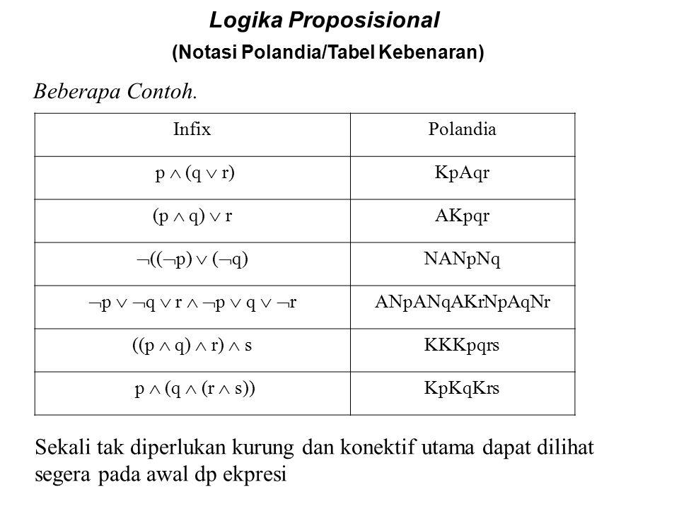 Logika Proposisional (Notasi Polandia/Tabel Kebenaran) Beberapa Contoh.