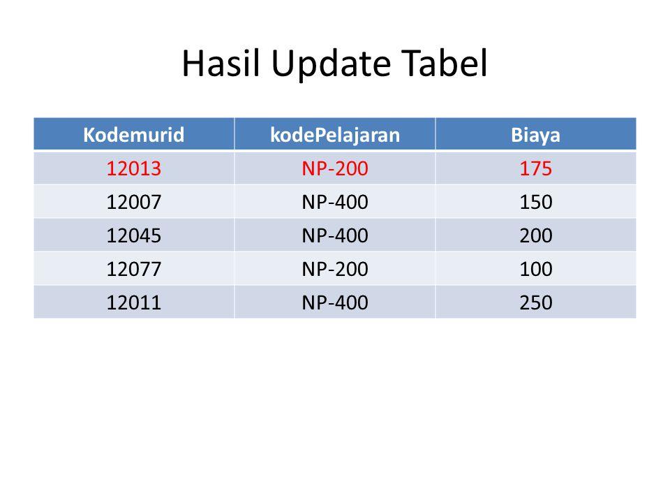 KodemuridkodePelajaranBiaya 12013NP-200175 12007NP-400150 12045NP-400200 12077NP-200100 12011NP-400250 Hasil Update Tabel