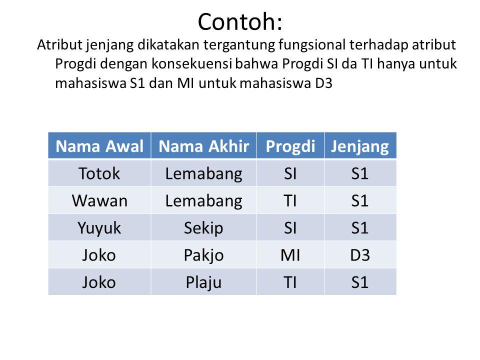 Contoh: Atribut jenjang dikatakan tergantung fungsional terhadap atribut Progdi dengan konsekuensi bahwa Progdi SI da TI hanya untuk mahasiswa S1 dan