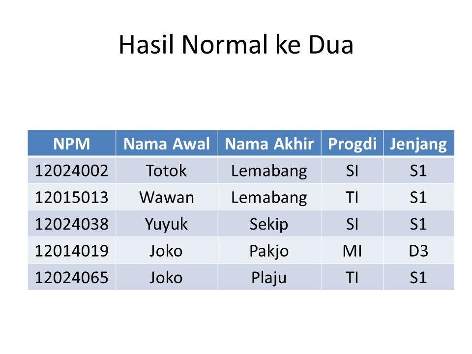 Hasil Normal ke Dua NPMNama AwalNama AkhirProgdiJenjang 12024002TotokLemabangSIS1 12015013WawanLemabangTIS1 12024038YuyukSekipSIS1 12014019JokoPakjoMI