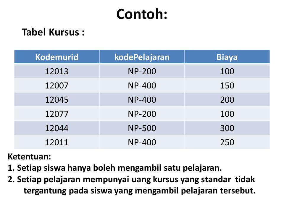 Contoh: KodemuridkodePelajaranBiaya 12013NP-200100 12007NP-400150 12045NP-400200 12077NP-200100 12044NP-500300 12011NP-400250 Tabel Kursus : Ketentuan