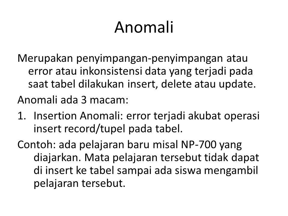 Anomali Merupakan penyimpangan-penyimpangan atau error atau inkonsistensi data yang terjadi pada saat tabel dilakukan insert, delete atau update. Anom