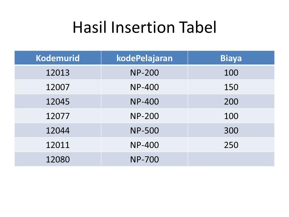 Hasil Insertion Tabel KodemuridkodePelajaranBiaya 12013NP-200100 12007NP-400150 12045NP-400200 12077NP-200100 12044NP-500300 12011NP-400250 12080NP-70