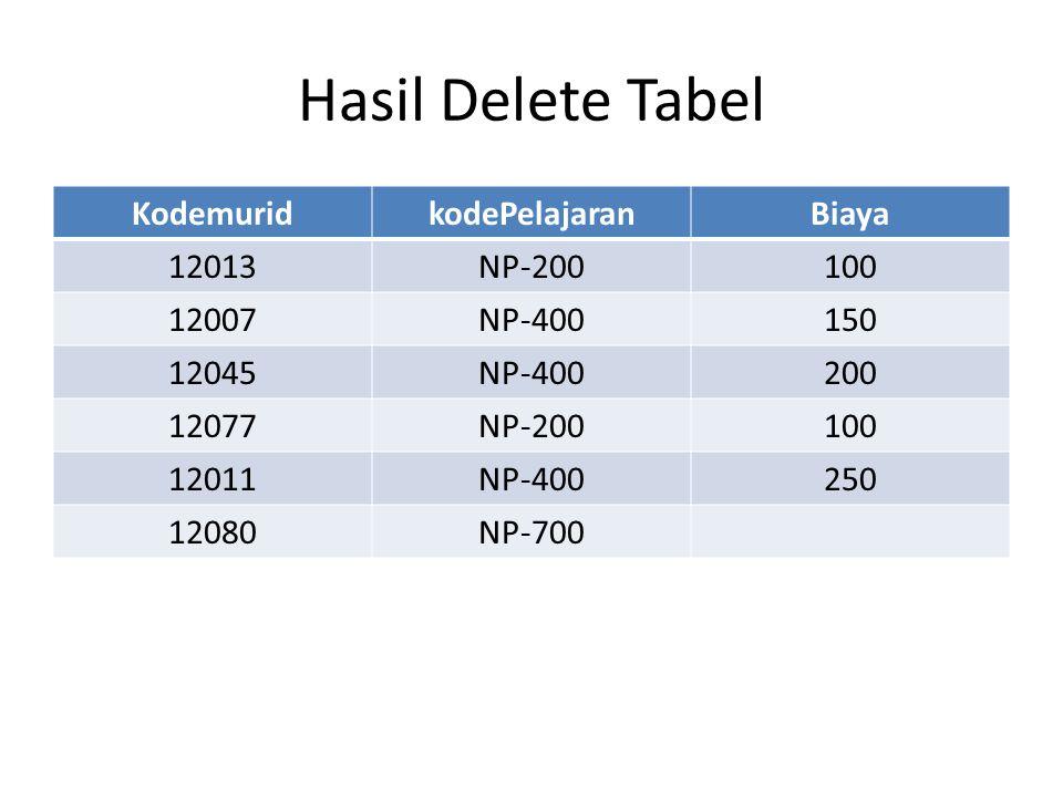 Hasil Delete Tabel KodemuridkodePelajaranBiaya 12013NP-200100 12007NP-400150 12045NP-400200 12077NP-200100 12011NP-400250 12080NP-700