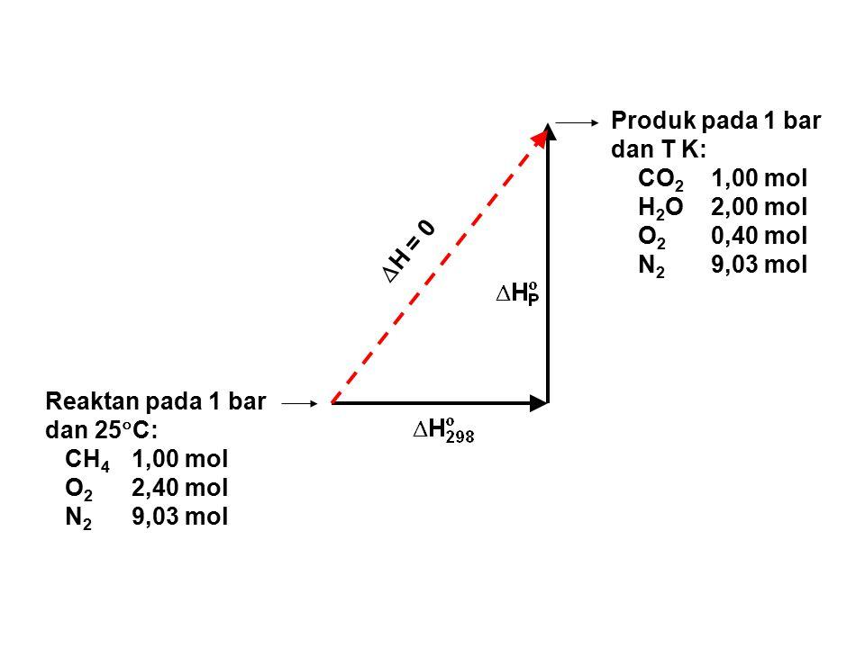 Reaktan pada 1 bar dan 25  C: CH 4 1,00 mol O 2 2,40 mol N 2 9,03 mol Produk pada 1 bar dan T K: CO 2 1,00 mol H 2 O 2,00 mol O 2 0,40 mol N 2 9,03 m