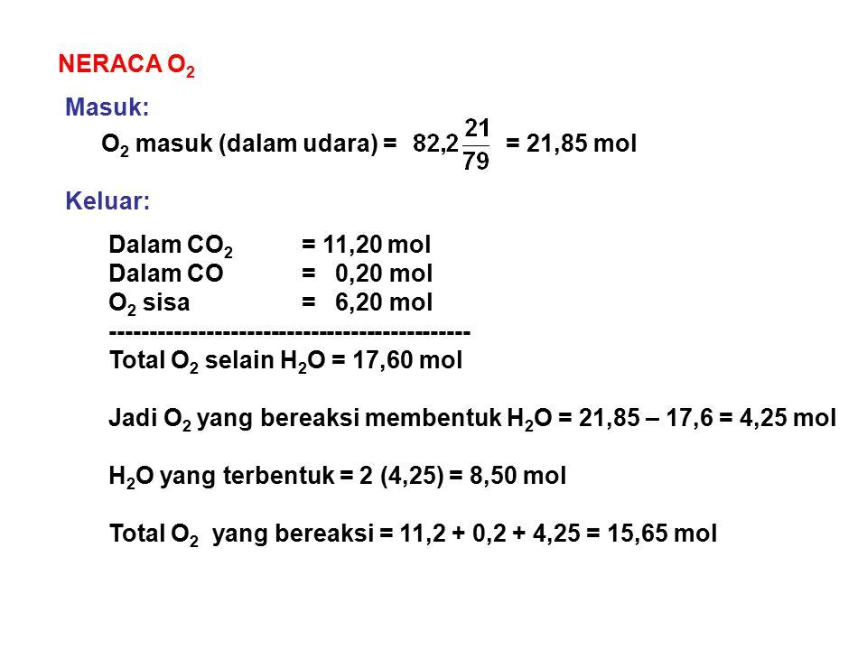 NERACA O 2 O 2 masuk (dalam udara) == 21,85 mol Masuk: Keluar: Dalam CO 2 = 11,20 mol Dalam CO = 0,20 mol O 2 sisa = 6,20 mol ------------------------