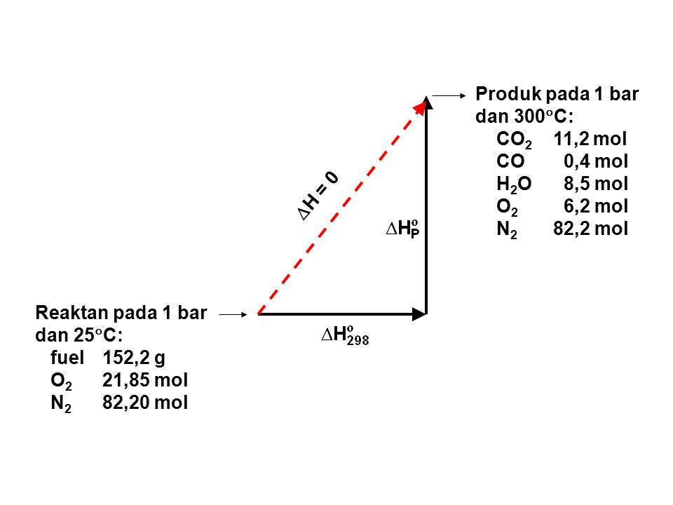 Reaktan pada 1 bar dan 25  C: fuel152,2 g O 2 21,85 mol N 2 82,20 mol Produk pada 1 bar dan 300  C: CO 2 11,2 mol CO 0,4 mol H 2 O 8,5 mol O 2 6,2 m