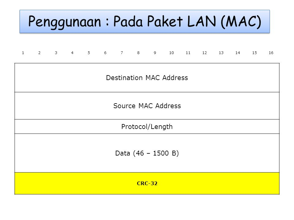 12345678910111213141516 Destination MAC Address Source MAC Address Protocol/Length Data (46 – 1500 B) CRC-32
