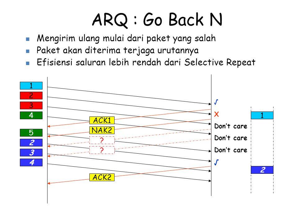 5 2 3 4 1 √ X Don't care √ 2 NAK2 3 4 ? ? ACK1 Mengirim ulang mulai dari paket yang salah Paket akan diterima terjaga urutannya Efisiensi saluran lebi