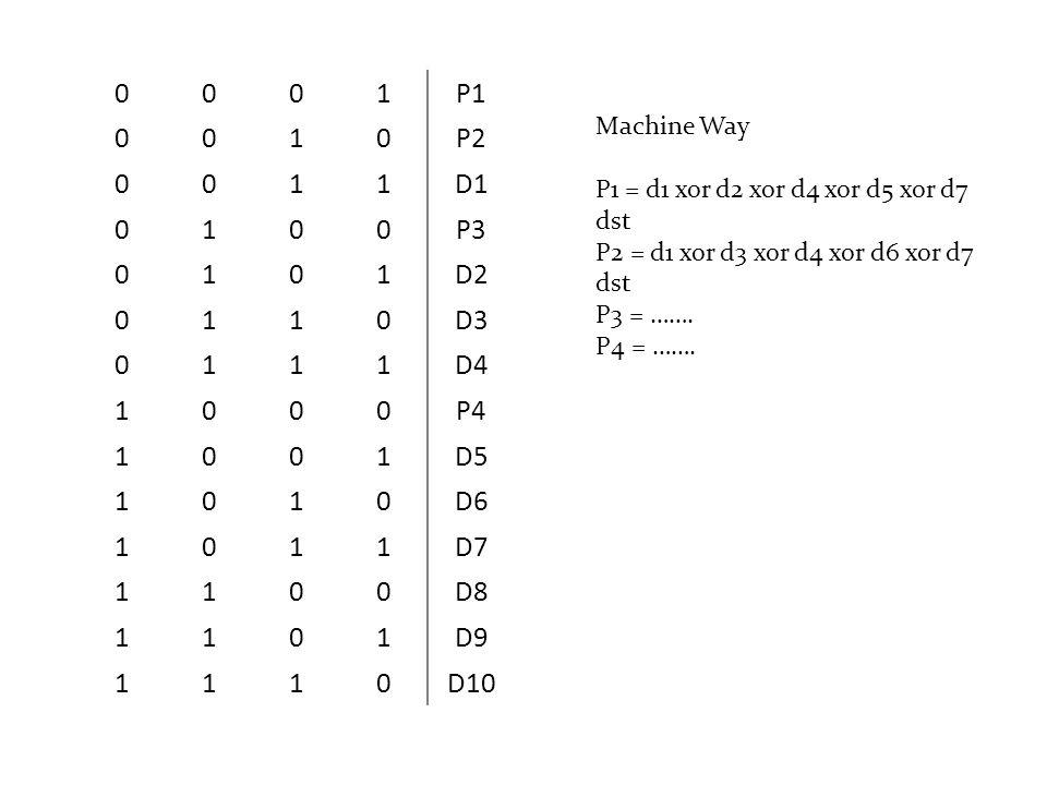 0001P1 0010P2 0011D1 0100P3 0101D2 0110D3 0111D4 1000P4 1001D5 1010D6 1011D7 1100D8 1101D9 1110D10 Machine Way P1 = d1 xor d2 xor d4 xor d5 xor d7 dst
