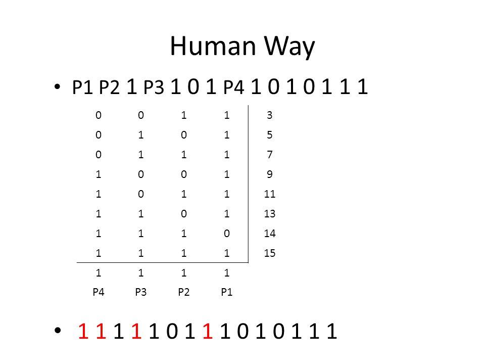 Human Way P1 P2 1 P3 1 0 1 P4 1 0 1 0 1 1 1 1 1 1 1 1 0 1 1 1 0 1 0 1 1 1 00113 01015 01117 10019 101111 110113 111014 111115 1111 P4P3P2P1