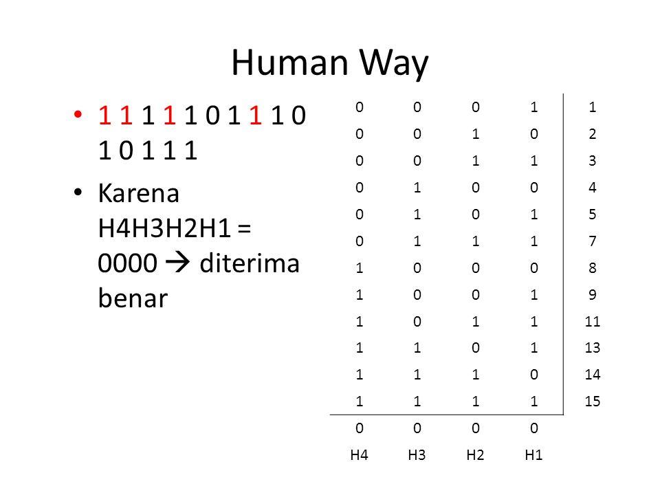 Human Way 1 1 1 1 1 0 1 1 1 0 1 0 1 1 1 Karena H4H3H2H1 = 0000  diterima benar 00011 00102 00113 01004 01015 01117 10008 10019 101111 110113 111014 1