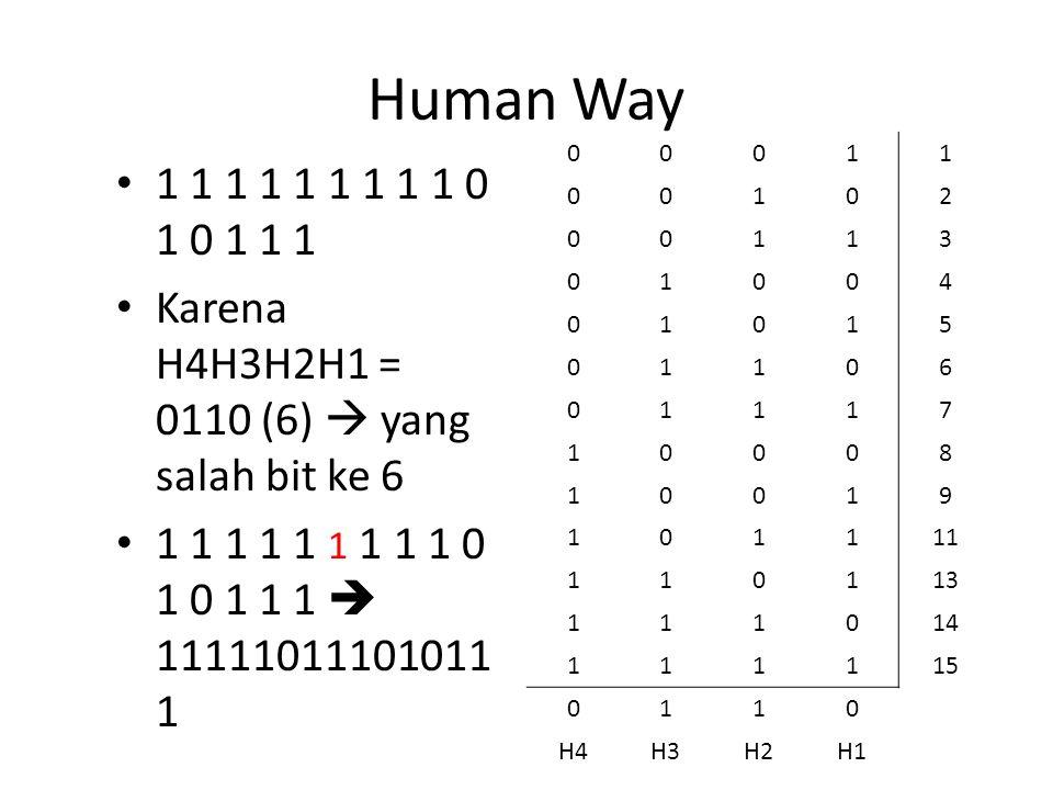 Human Way 1 1 1 1 1 1 1 1 1 0 1 0 1 1 1 Karena H4H3H2H1 = 0110 (6)  yang salah bit ke 6 1 1 1 1 1 1 1 1 1 0 1 0 1 1 1  11111011101011 1 00011 00102