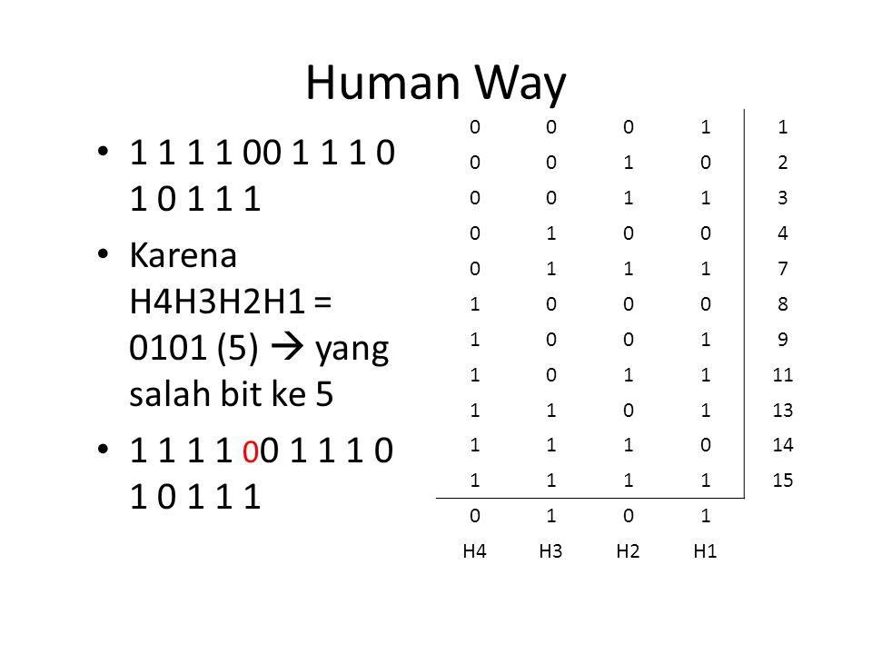 Human Way 1 1 1 1 00 1 1 1 0 1 0 1 1 1 Karena H4H3H2H1 = 0101 (5)  yang salah bit ke 5 1 1 1 1 0 0 1 1 1 0 1 0 1 1 1 00011 00102 00113 01004 01117 10