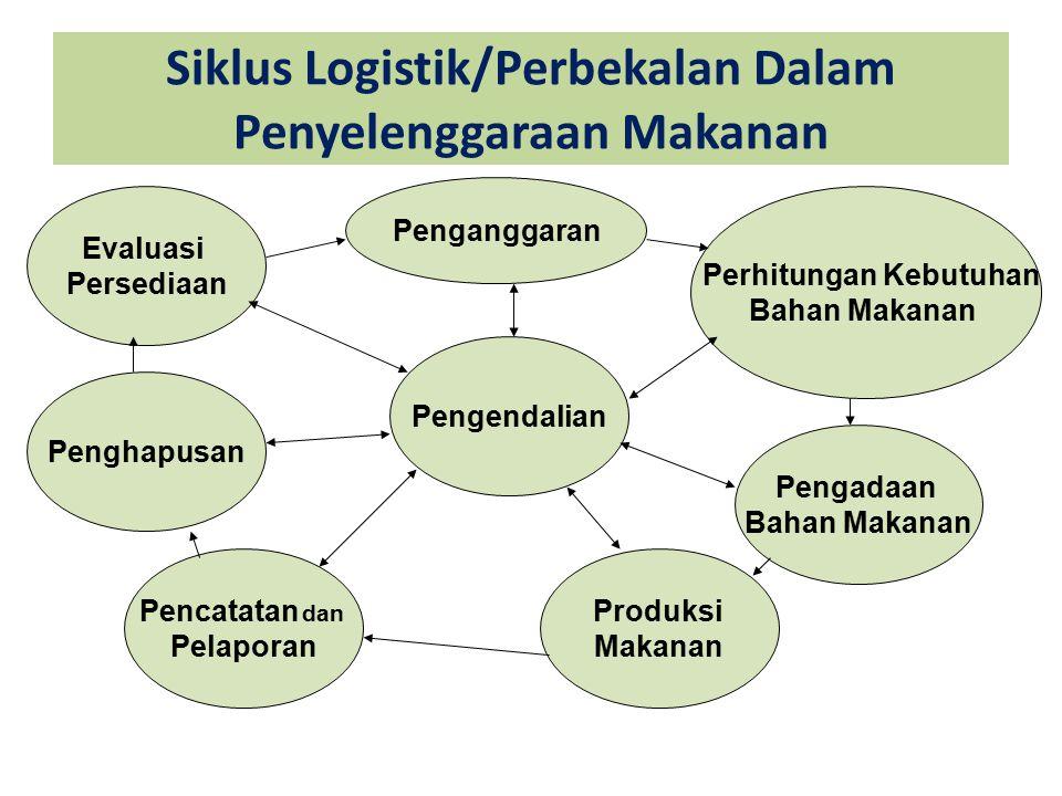 Siklus Logistik/Perbekalan Dalam Penyelenggaraan Makanan Penganggaran Perhitungan Kebutuhan Bahan Makanan Pengadaan Bahan Makanan Produksi Makanan Pengendalian Pencatatan dan Pelaporan Penghapusan Evaluasi Persediaan