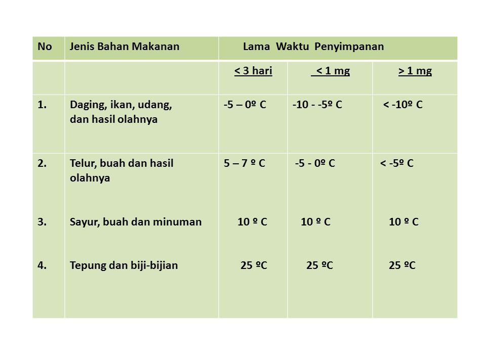 NoJenis Bahan Makanan Lama Waktu Penyimpanan < 3 hari < 1 mg> 1 mg 1.Daging, ikan, udang, dan hasil olahnya -5 – 0º C-10 - -5º C < -10º C 2.