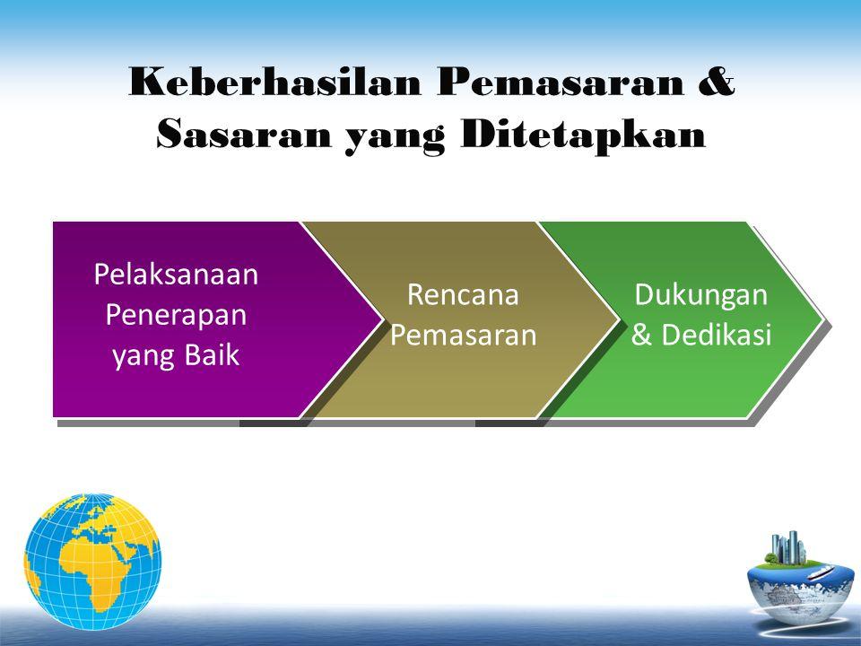 Keberhasilan Pemasaran & Sasaran yang Ditetapkan Pelaksanaan Penerapan yang Baik Rencana Pemasaran Dukungan & Dedikasi