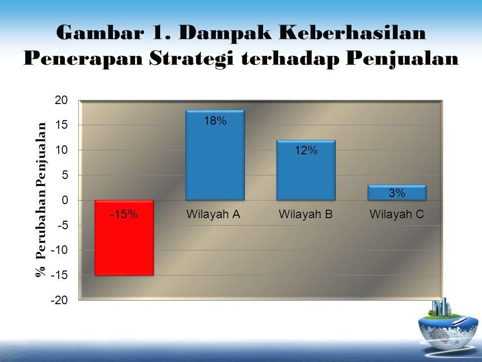 Gambar 1. Dampak Keberhasilan Penerapan Strategi terhadap Penjualan