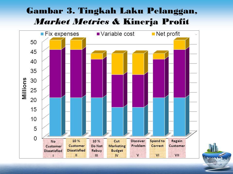 Gambar 3. Tingkah Laku Pelanggan, Market Metrics & Kinerja Profit