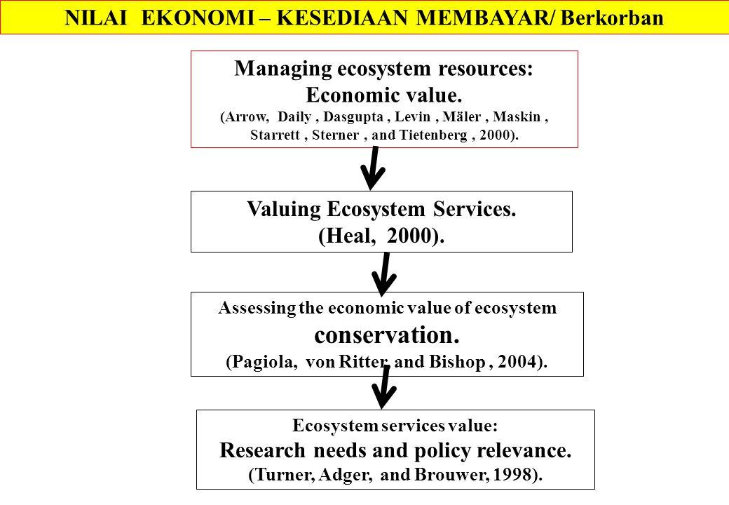 NILAI EKONOMI – KESEDIAAN MEMBAYAR/ Berkorban Managing ecosystem resources: Economic value.
