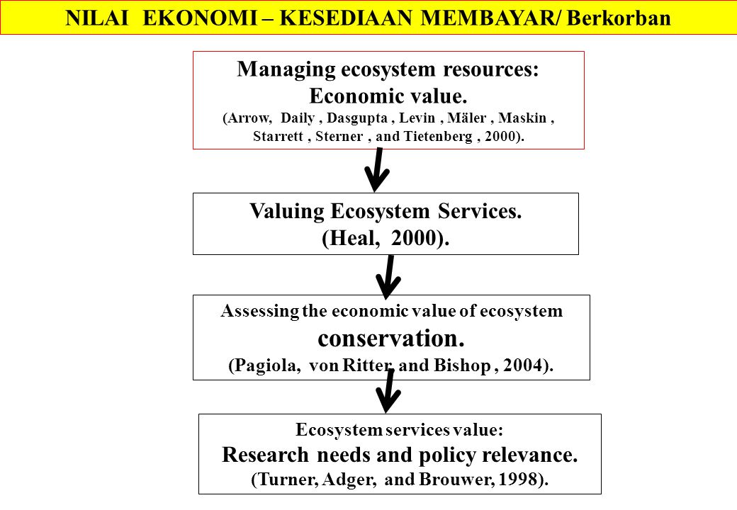 NILAI EKONOMI – KESEDIAAN MEMBAYAR/ Berkorban Managing ecosystem resources: Economic value. (Arrow, Daily, Dasgupta, Levin, Mäler, Maskin, Starrett, S