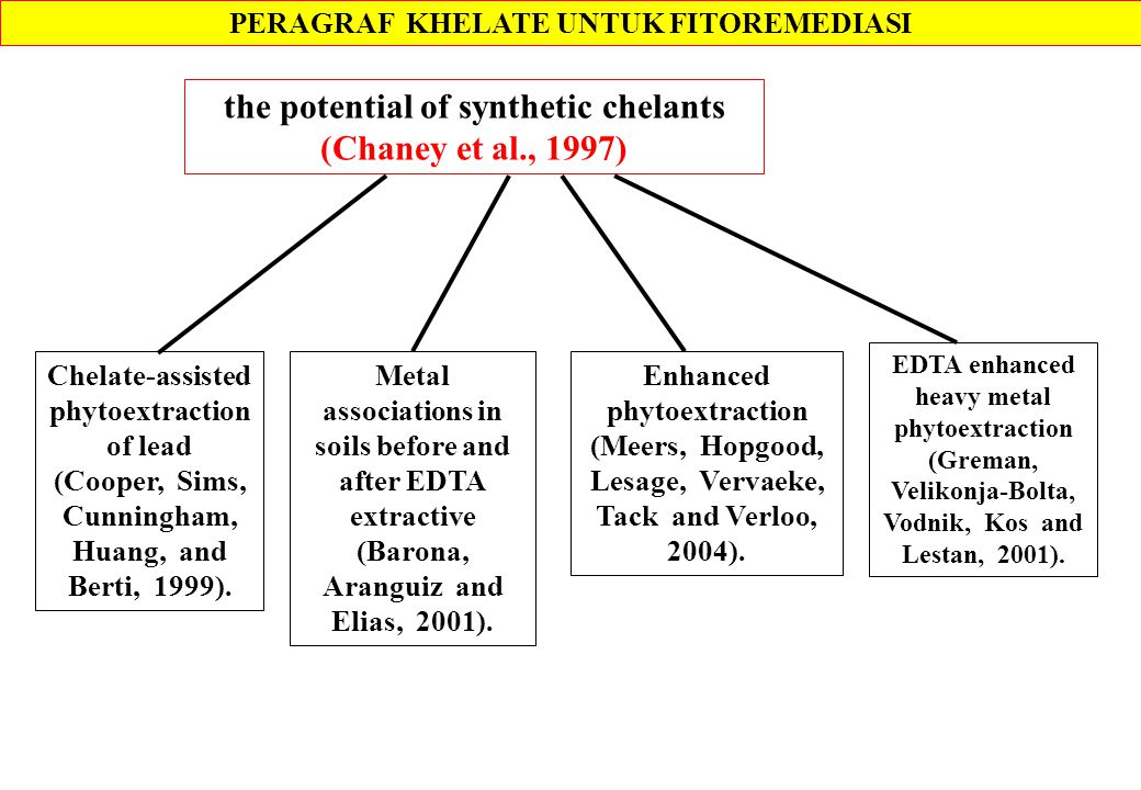 PERAGRAF KHELATE UNTUK FITOREMEDIASI the potential of synthetic chelants (Chaney et al., 1997) Chelate-assisted phytoextraction of lead (Cooper, Sims, Cunningham, Huang, and Berti, 1999).