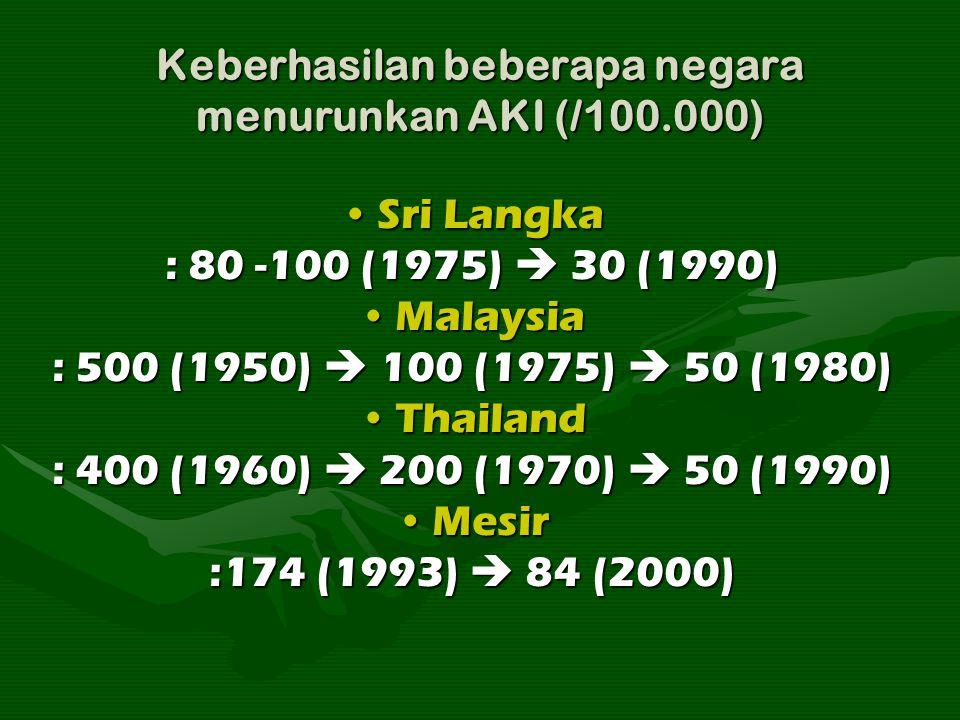 Keberhasilan beberapa negara menurunkan AKI (/100.000) Sri LangkaSri Langka : 80 -100 (1975)  30 (1990) MalaysiaMalaysia : 500 (1950)  100 (1975) 