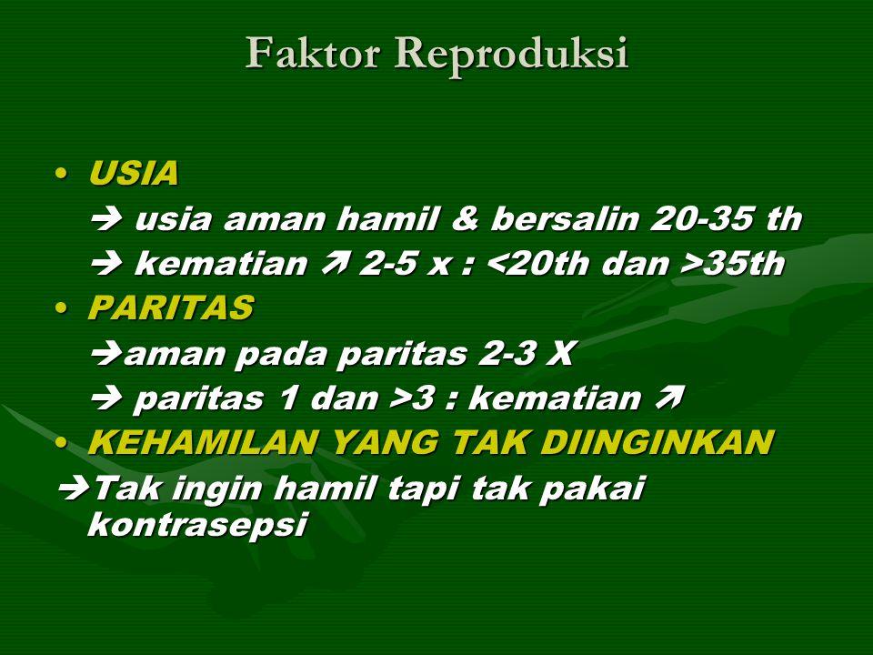Faktor Reproduksi USIAUSIA  usia aman hamil & bersalin 20-35 th  kematian  2-5 x : 35th PARITASPARITAS  aman pada paritas 2-3 X  paritas 1 dan >3
