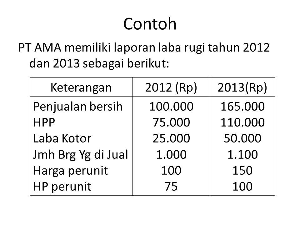 Contoh PT AMA memiliki laporan laba rugi tahun 2012 dan 2013 sebagai berikut: Keterangan2012 (Rp)2013(Rp) Penjualan bersih HPP Laba Kotor Jmh Brg Yg d