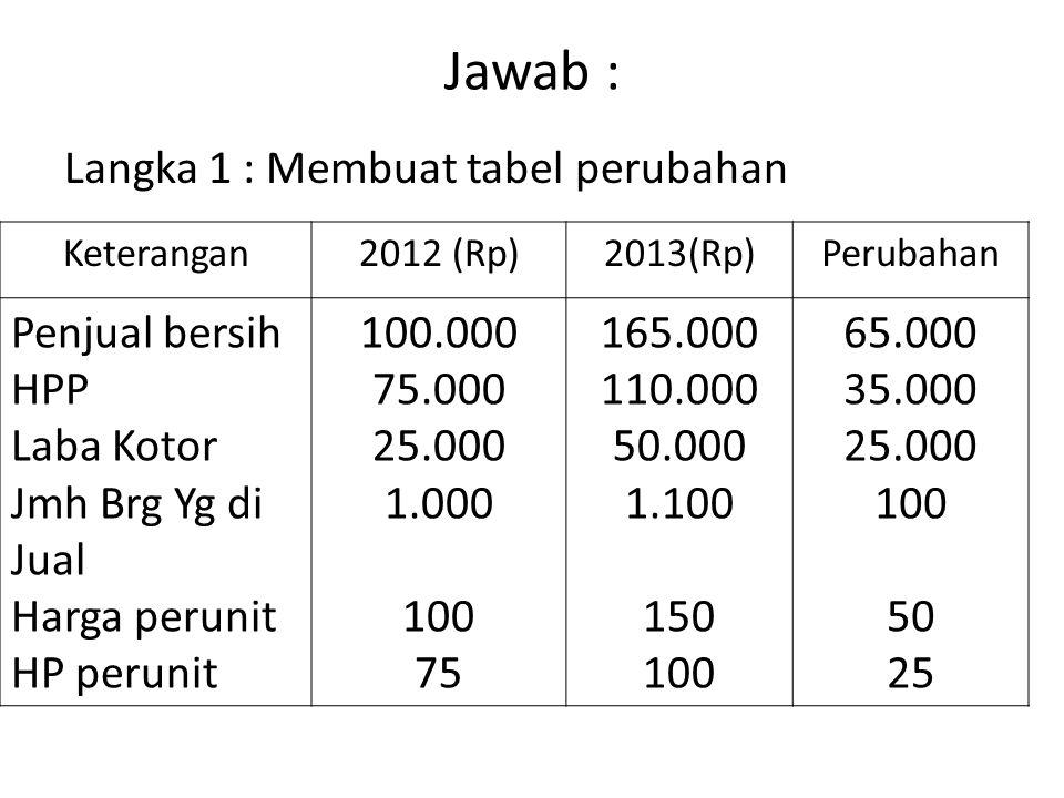 Jawab : Langka 1 : Membuat tabel perubahan Keterangan2012 (Rp)2013(Rp)Perubahan Penjual bersih HPP Laba Kotor Jmh Brg Yg di Jual Harga perunit HP peru