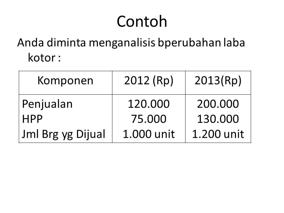 Contoh Anda diminta menganalisis bperubahan laba kotor : Komponen2012 (Rp)2013(Rp) Penjualan HPP Jml Brg yg Dijual 120.000 75.000 1.000 unit 200.000 1