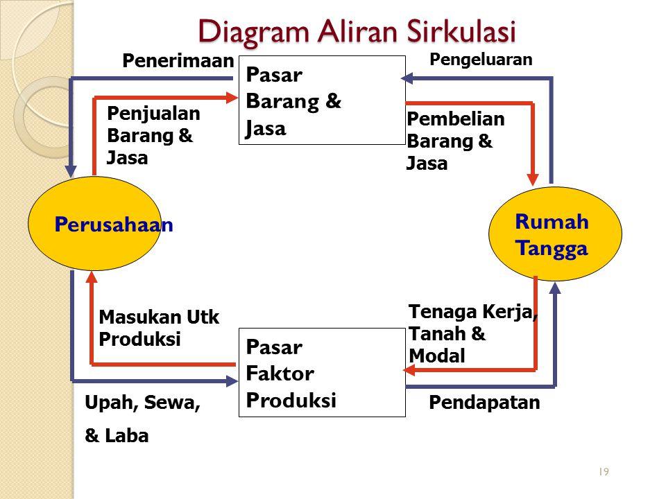 Diagram Aliran Sirkulasi Perusahaan Rumah Tangga Pasar Faktor Produksi Pasar Barang & Jasa Pengeluaran Penerimaan Upah, Sewa, & Laba Pendapatan Penjua