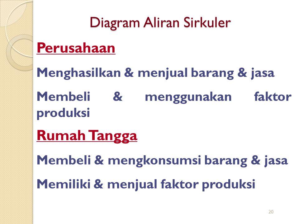 Diagram Aliran Sirkuler Rumah Tangga Membeli & mengkonsumsi barang & jasa Memiliki & menjual faktor produksi Perusahaan Menghasilkan & menjual barang