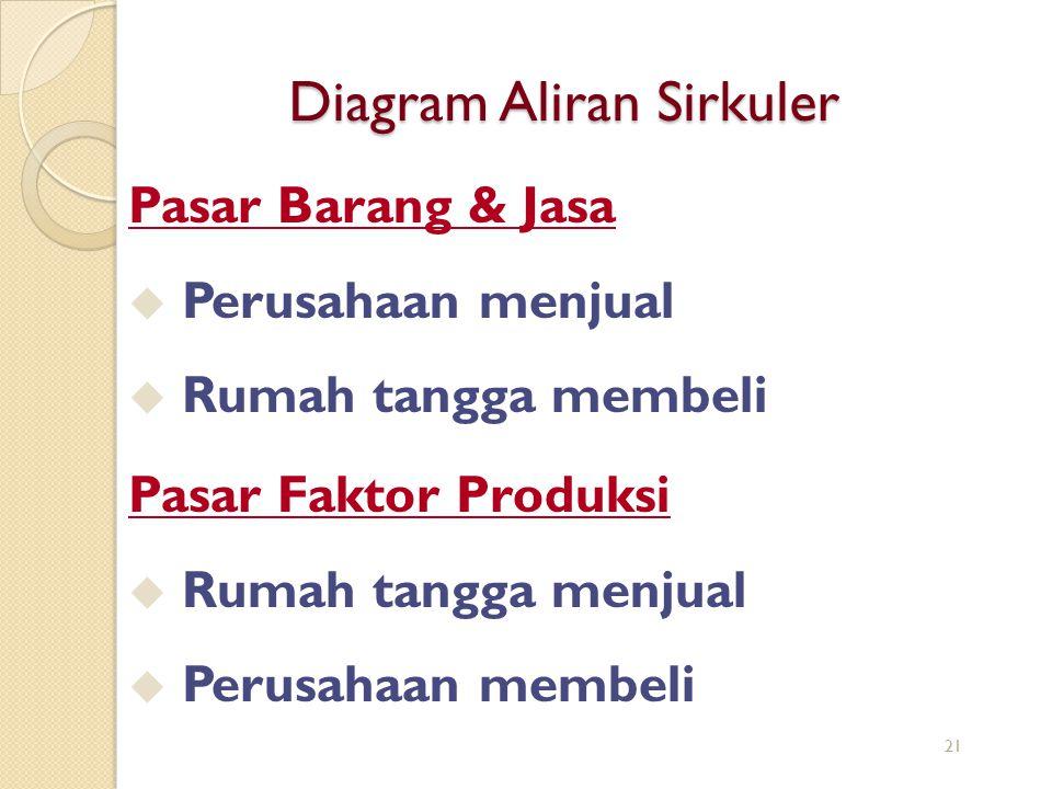 Diagram Aliran Sirkuler Pasar Faktor Produksi u Rumah tangga menjual u Perusahaan membeli Pasar Barang & Jasa u Perusahaan menjual u Rumah tangga memb