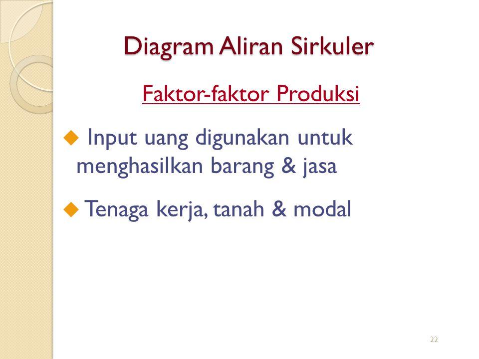 Diagram Aliran Sirkuler Faktor-faktor Produksi u Input uang digunakan untuk menghasilkan barang & jasa u Tenaga kerja, tanah & modal 22