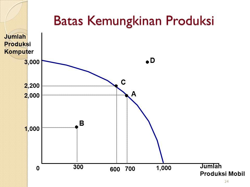 Batas Kemungkinan Produksi Jumlah Produksi Komputer Jumlah Produksi Mobil 3,000 0 1,000 2,000 700 1,000 300 A B 2,200 600 C D 24
