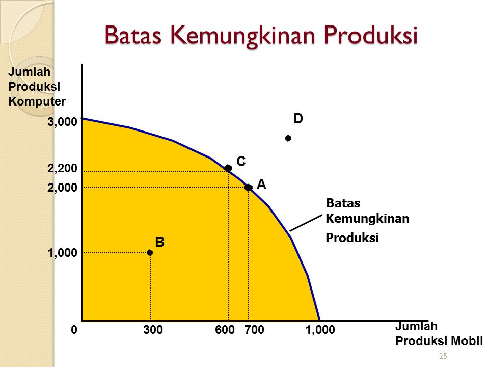 Batas Kemungkinan Produksi Jumlah Produksi Komputer Jumlah Produksi Mobil 3,000 1,000 2,000 2,200 A 70060030001,000 B C D Batas Kemungkinan Produksi 2
