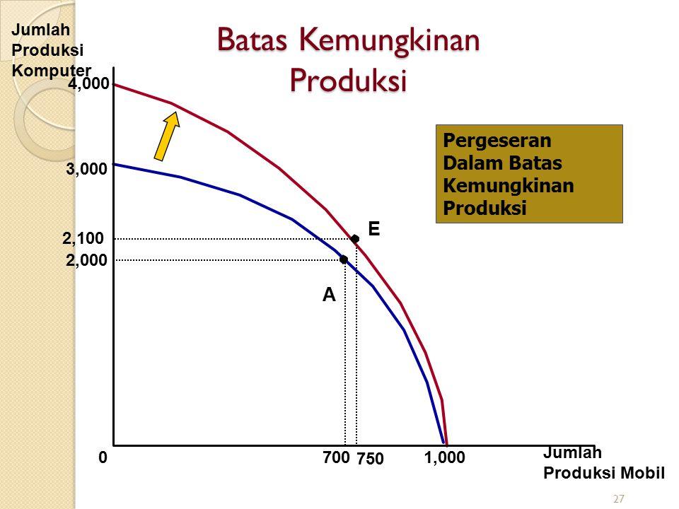 4,000 Batas Kemungkinan Produksi Jumlah Produksi Komputer Jumlah Produksi Mobil 3,000 2,000 A 70001,000 E 2,100 750 Pergeseran Dalam Batas Kemungkinan