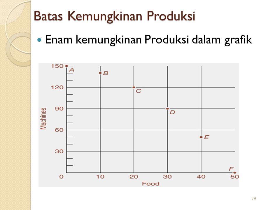 Batas Kemungkinan Produksi Enam kemungkinan Produksi dalam grafik 29