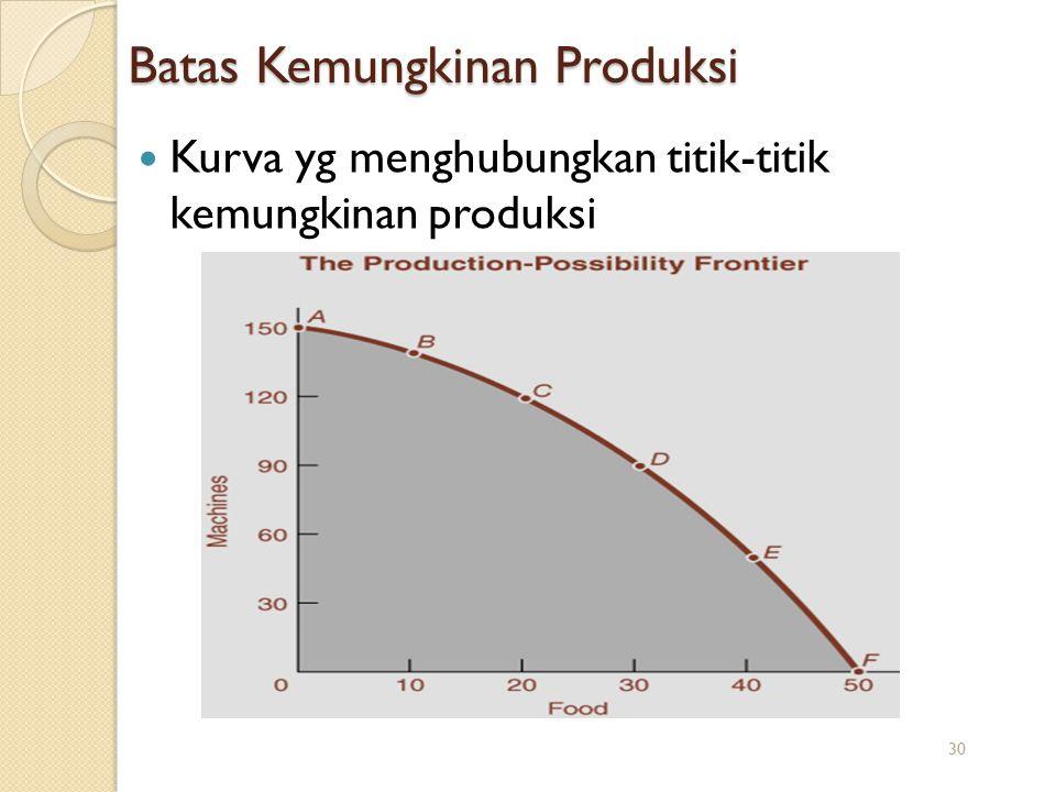 Kurva yg menghubungkan titik-titik kemungkinan produksi Batas Kemungkinan Produksi 30