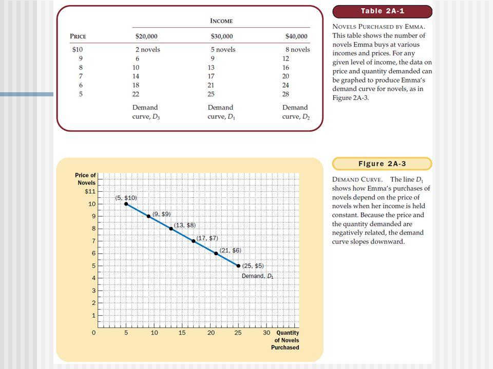 MODEL dapat berbentuk : GRAFIK GAMBAR (Skema) PERSAMAAN-PERSAMAAN MATEMATIS B. MODEL III. Metode (Cara Kerja) Ilmu Ekonomi