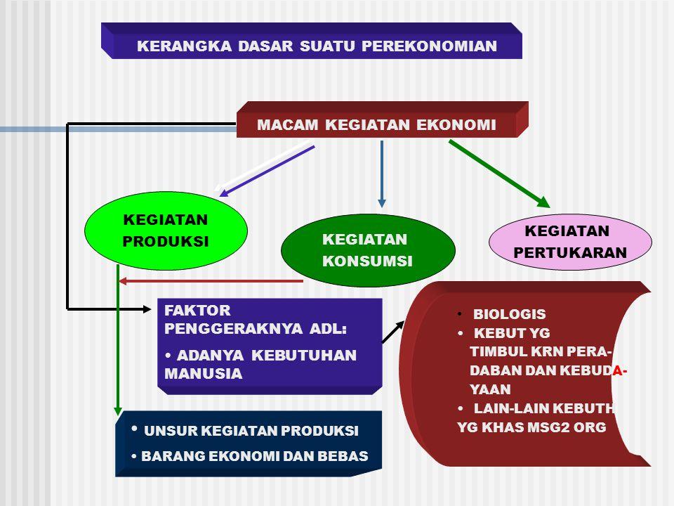III.Metode (Cara Kerja) Ilmu Ekonomi A.