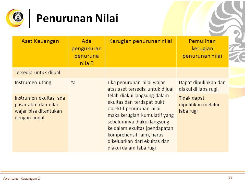 Penurunan Nilai 33 Akuntansi Keuangan 2 Aset KeuanganAda pengukuran penuruna nilai? Kerugian penurunan nilaiPemulihan kerugian penurunan nilai Tersedi