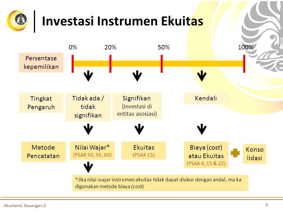 Investasi Instrumen Ekuitas 5 Akuntansi Keuangan 2 Persentase kepemilikan Tingkat Pengaruh Metode Pencatatan 0%20%50%100% Signifikan (investasi di ent
