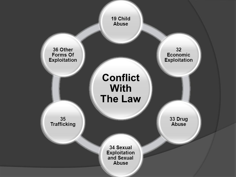 Conflict With The Law 19 Child Abuse 32 Economic Exploitation 33 Drug Abuse 34 Sexual Exploitation and Sexual Abuse 35 Trafficking 36 Other Forms Of Exploitation