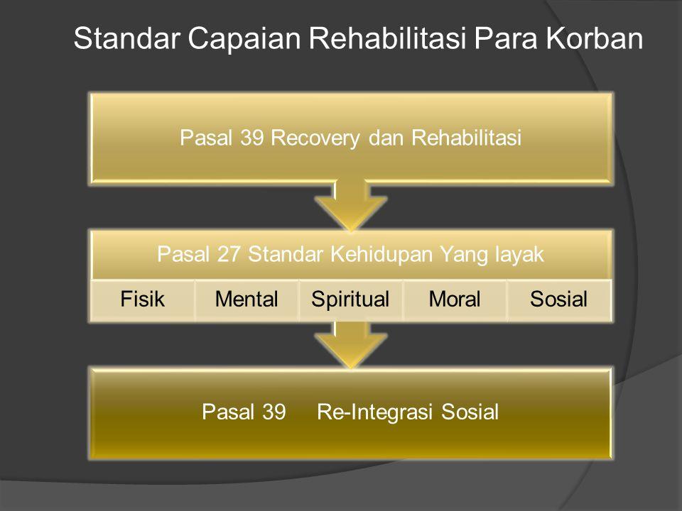 Pasal 39 Re-Integrasi Sosial Pasal 27 Standar Kehidupan Yang layak FisikMentalSpiritualMoralSosial Pasal 39 Recovery dan Rehabilitasi Standar Capaian Rehabilitasi Para Korban