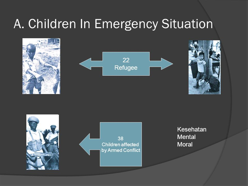 A. Children In Emergency Situation Kesehatan Mental Moral 22 Refugee 38 Children affected by Armed Conflict