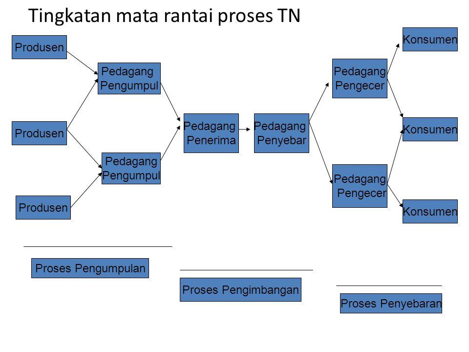 Mata Rantai TN Tingkatan mata rantai dalam TN peternakan terdapat 3 macam proses: 1.Proses pengumpulan atau konsentrasi (assembly process) 2.Proses pe